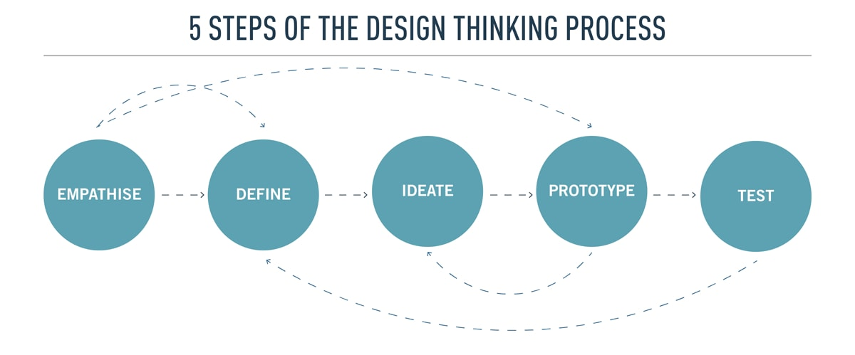 The 5 steps in the Design Thinking process