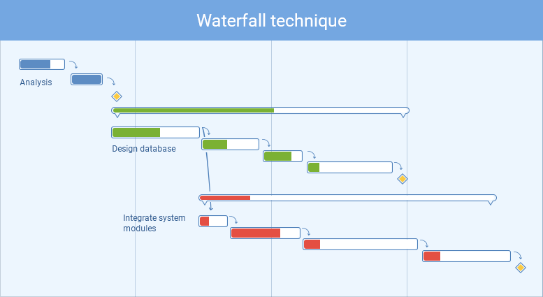 The waterfall technique
