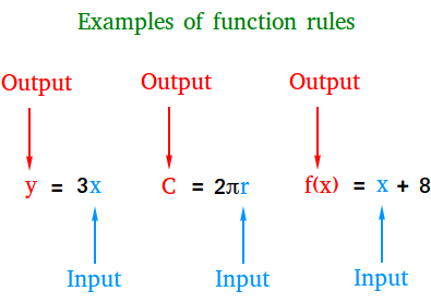 How to write a function rule