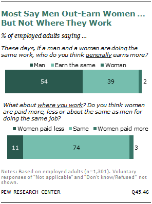 Most Say Men Out-Earn Women … But Not Where They Work