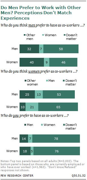 Do Men Prefer to Work with Other Men? Perceptions Don't Match Experiences